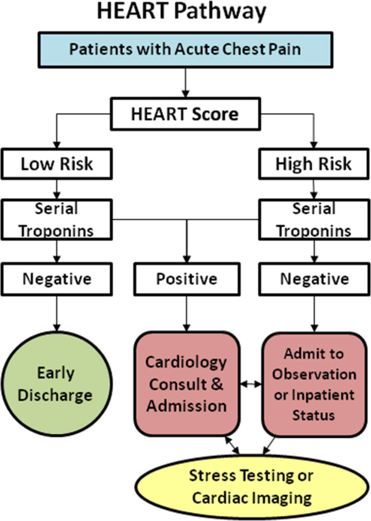 HEART PATHWAY for Cardiac Risk | EM ONE